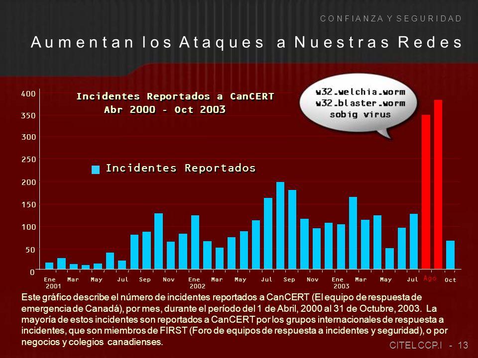 0 50 100 150 200 250 300 350 400 Incidentes Reportados Ago Ene 2001 MarMayJulSepNovEne 2002 MarMayJulSepNovEne 2003 MarMayJul Oct Incidentes Reportados a CanCERT Abr 2000 - Oct 2003 Este gráfico describe el número de incidentes reportados a CanCERT (El equipo de respuesta de emergencia de Canadá), por mes, durante el período del 1 de Abril, 2000 al 31 de Octubre, 2003.