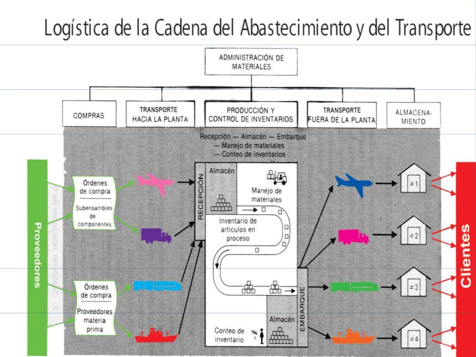 Sistemas Empujar (PUSH) Fecha de inicio Fecha de entrega Tiempo de entrega