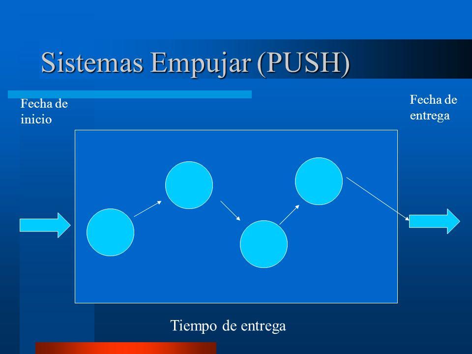Programación PULL Proveedores Cliente ComponentesSubmontaje Montaje Final Programa de Producción