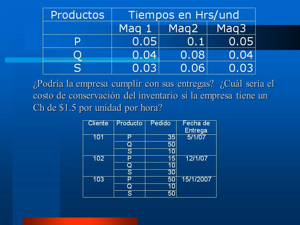Información necesaria: Identificación del Item transportado Capacidad del contenedor Número de orden de la tarjeta y el número de tarjetas emitidas Origen de la pieza mencionada Destino TARJETAS EMITIDAS 5 CODIGO ITEM 770030779 DESCRIPCIÓN ARBOL PRIMARIO CAPACIDAD CONTENEDOR 160 NUMERO DE ORDEN 4 ORIGENDESTINO CENTRO DE TRABAJO TRATAMIENTOS TERMICOS RECTIFICADO KANBAN DE TRANSPORTE PUNTO DE RECOGERPUNTO DE DEPOSITO 581238 Kanban de transporte