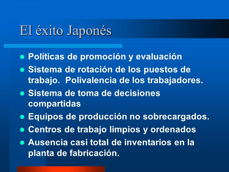 El éxito Japonés Motivación del personal Nivel máximo de calidad Estrecha relación con los proveedores