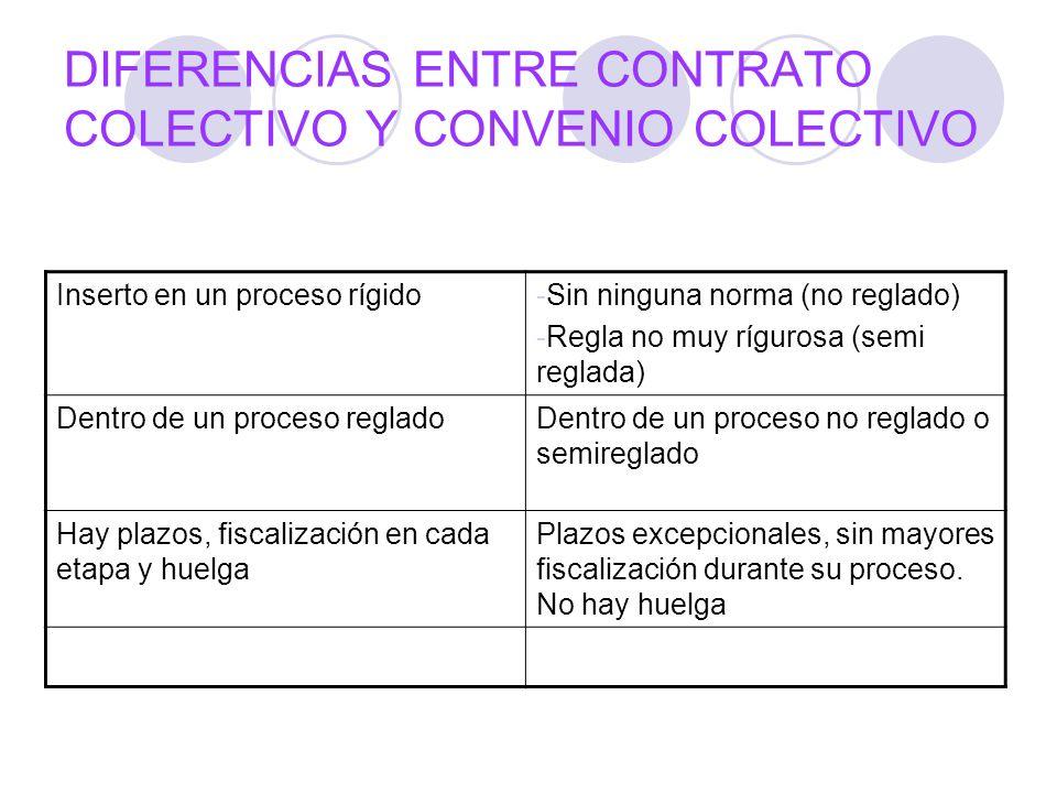 DIFERENCIAS ENTRE CONTRATO COLECTIVO Y CONVENIO COLECTIVO Inserto en un proceso rígido-Sin ninguna norma (no reglado) -Regla no muy rígurosa (semi reg