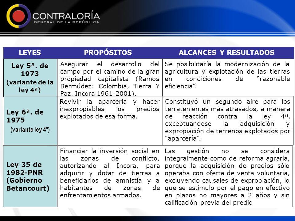 ALCANCES Y RESULTADOSPROPÓSITOSLEYES Se posibilitaría la modernización de la agricultura y explotación de las tierras en condiciones de razonable efic