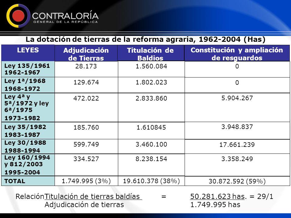 La dotación de tierras de la reforma agraria, 1962-2004 (Has) 1.560.08428.173 Ley 135/1961 1962-1967 Titulación de Baldios Adjudicación de Tierras LEY
