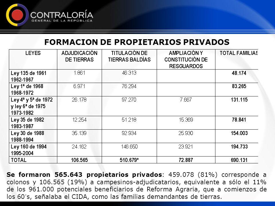 FORMACION DE PROPIETARIOS PRIVADOS Se formaron 565.643 propietarios privados: 459.078 (81%) corresponde a colonos y 106.565 (19%) a campesinos-adjudic