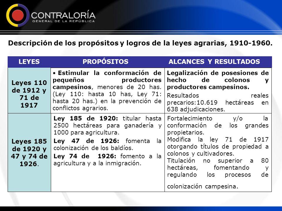 Descripción de los propósitos y logros de la leyes agrarias, 1910-1960. 1 Legalización de posesiones de hecho de colonos y productores campesinos. Res