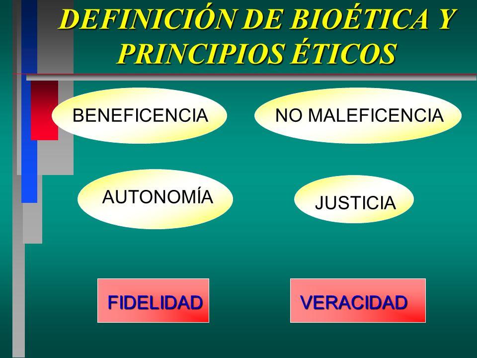 DEFINICIÓN DE BIOÉTICA Y PRINCIPIOS ÉTICOS FIDELIDAD FIDELIDAD NO MALEFICENCIA AUTONOMÍA JUSTICIA VERACIDAD VERACIDAD BENEFICENCIA