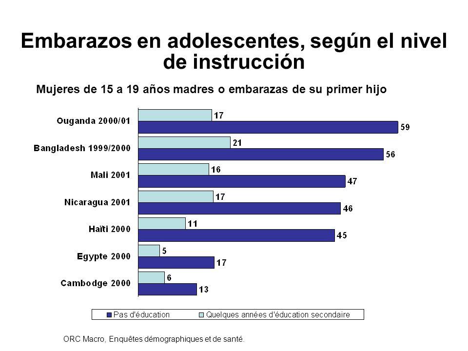Mujeres de 15 a 19 años madres o embarazas de su primer hijo Embarazos en adolescentes, según el nivel de instrucción Source : ORC Macro, Enquêtes dém