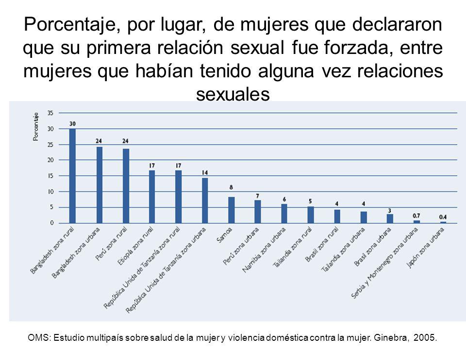 OMS: Estudio multipaís sobre salud de la mujer y violencia doméstica contra la mujer. Ginebra, 2005. Porcentaje, por lugar, de mujeres que declararon