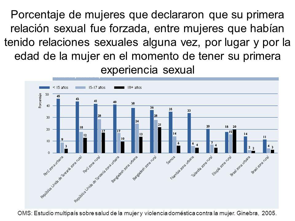 OMS: Estudio multipaís sobre salud de la mujer y violencia doméstica contra la mujer. Ginebra, 2005. Porcentaje de mujeres que declararon que su prime