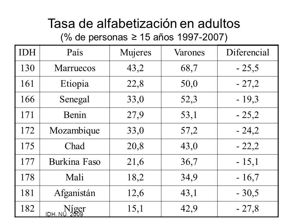 Tasa de alfabetización en adultos (% de personas 15 años 1997-2007) IDHPaísMujeresVaronesDiferencial 130Marruecos43,268,7- 25,5 161Etiopia22,850,0- 27
