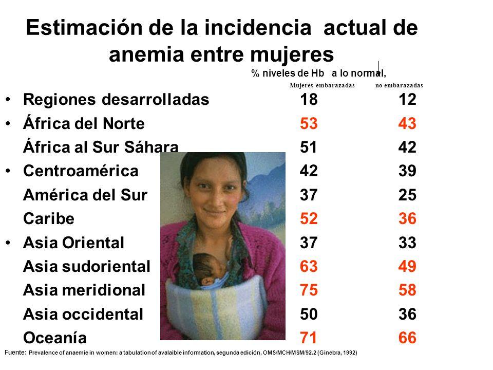 Estimación de la incidencia actual de anemia entre mujeres Regiones desarrolladas1812 África del Norte5343 África al Sur Sáhara5142 Centroamérica4239