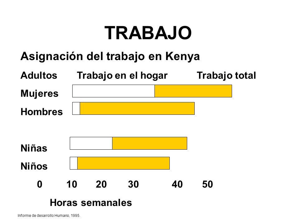 TRABAJO Asignación del trabajo en Kenya Adultos Trabajo en el hogarTrabajo total Mujeres Hombres Niñas Niños 0 10 20 30 40 50 Horas semanales Informe
