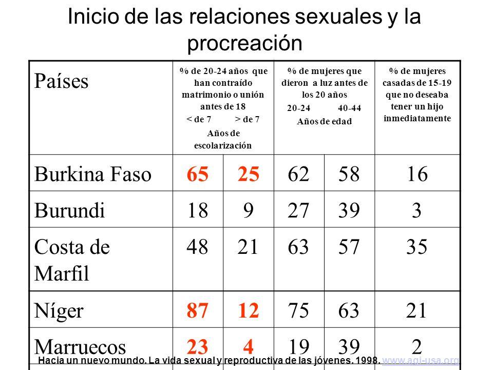 Países % de 20-24 años que han contraído matrimonio o unión antes de 18 de 7 Años de escolarización % de mujeres que dieron a luz antes de los 20 años