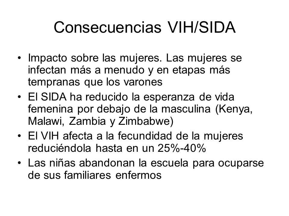 Consecuencias VIH/SIDA Impacto sobre las mujeres. Las mujeres se infectan más a menudo y en etapas más tempranas que los varones El SIDA ha reducido l
