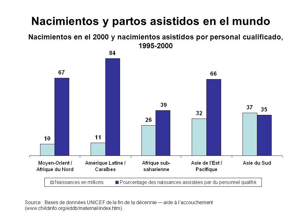 Nacimientos en el 2000 y nacimientos asistidos por personal cualificado, 1995-2000 Nacimientos y partos asistidos en el mundo Source : Bases de donnée