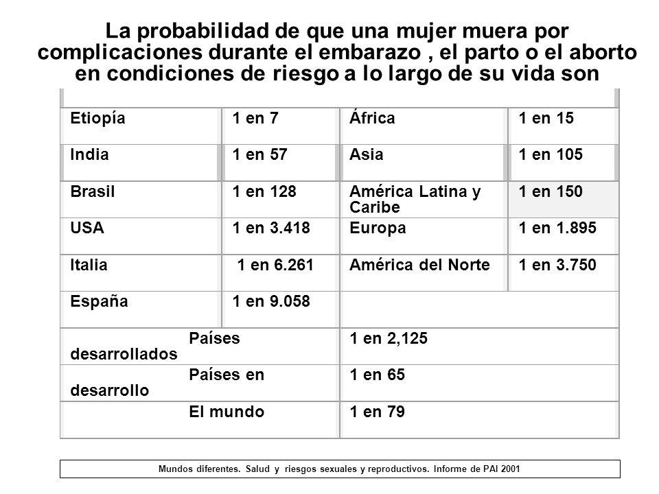 Etiopía1 en 7África1 en 15 India1 en 57Asia1 en 105 Brasil1 en 128América Latina y Caribe 1 en 150 USA1 en 3.418Europa1 en 1.895 Italia 1 en 6.261Amér