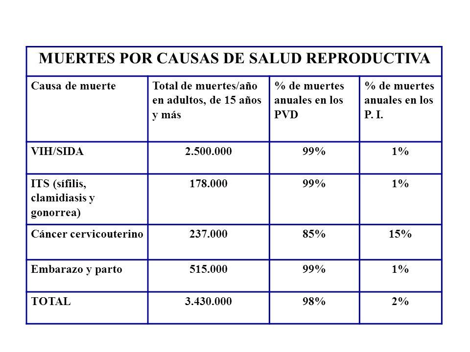 MUERTES POR CAUSAS DE SALUD REPRODUCTIVA Causa de muerte Total de muertes/año en adultos, de 15 años y más % de muertes anuales en los PVD % de muerte