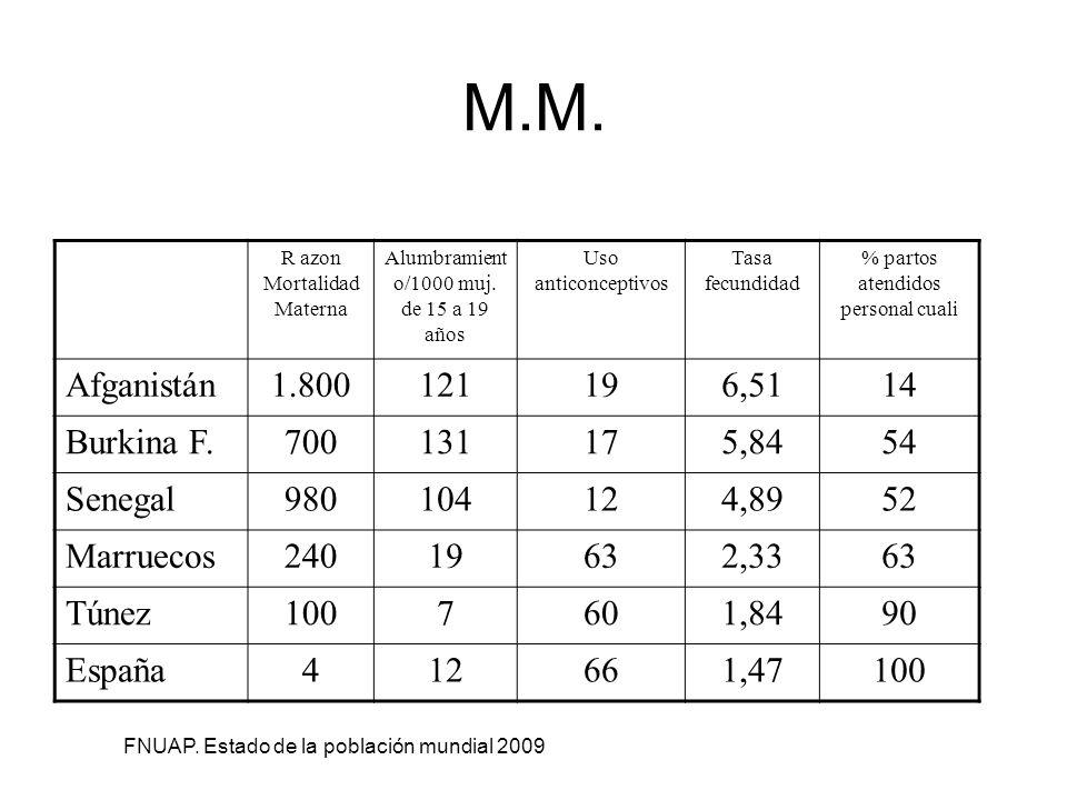 M.M. R azon Mortalidad Materna Alumbramient o/1000 muj. de 15 a 19 años Uso anticonceptivos Tasa fecundidad % partos atendidos personal cuali Afganist