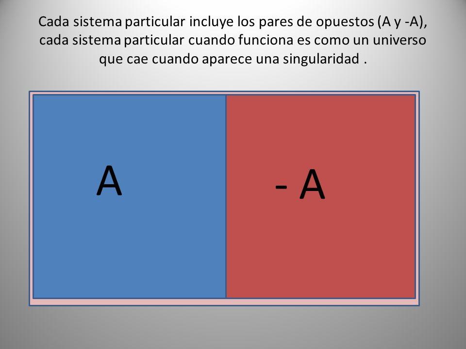Cada sistema particular incluye los pares de opuestos (A y -A), cada sistema particular cuando funciona es como un universo que cae cuando aparece una