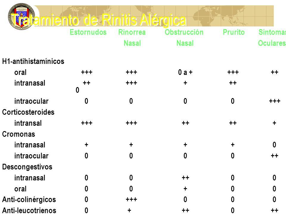 Estornudos Rinorrea Obstrucción Prurito Síntomas Nasal Nasal Oculares H1-antihistamínicos oral +++ +++ 0 a + +++ ++ intranasal ++ +++ + ++ 0 intraocul
