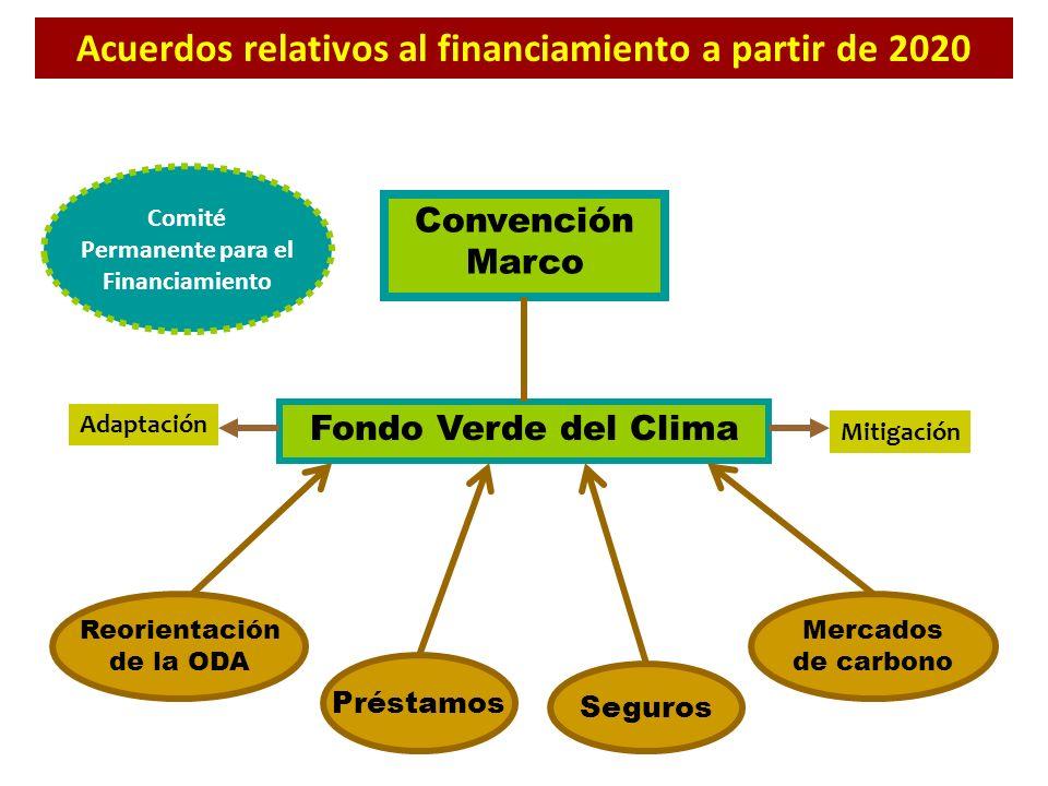 Acuerdos relativos al financiamiento a partir de 2020 Convención Marco Fondo Verde del Clima Préstamos Seguros Mercados de carbono Reorientación de la
