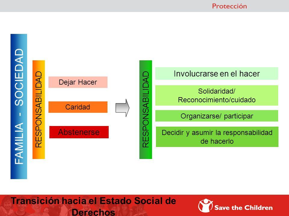 FAMILIA - SOCIEDAD Dejar Hacer Caridad RESPONSABILIDAD Abstenerse Involucrarse en el hacer Solidaridad/ Reconocimiento/cuidado RESPONSABILIDAD Organiz