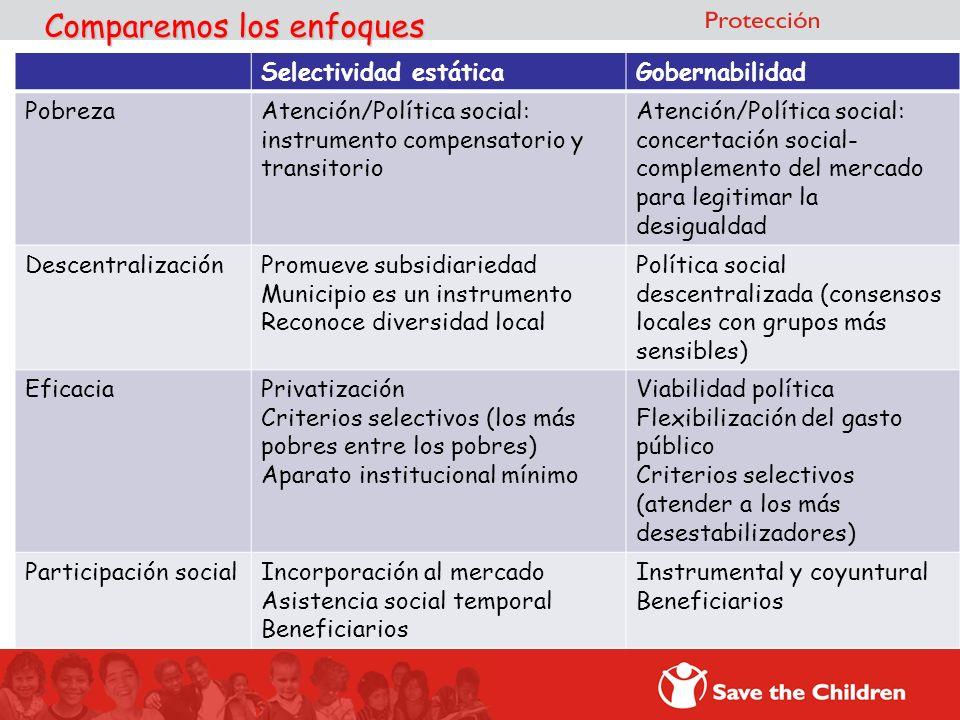 Comparemos los enfoques Selectividad estáticaGobernabilidad PobrezaAtención/Política social: instrumento compensatorio y transitorio Atención/Política