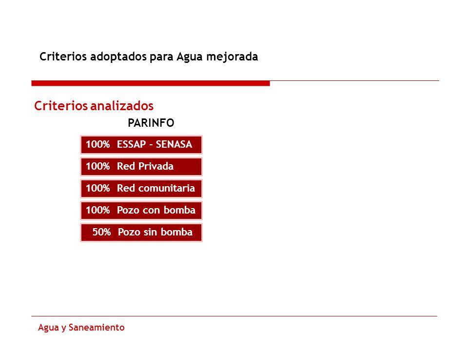 Criterios adoptados para Agua mejorada Agua y Saneamiento Criterios analizados PARINFO 100% ESSAP - SENASA 100% Red Privada 100% Red comunitaria 100%