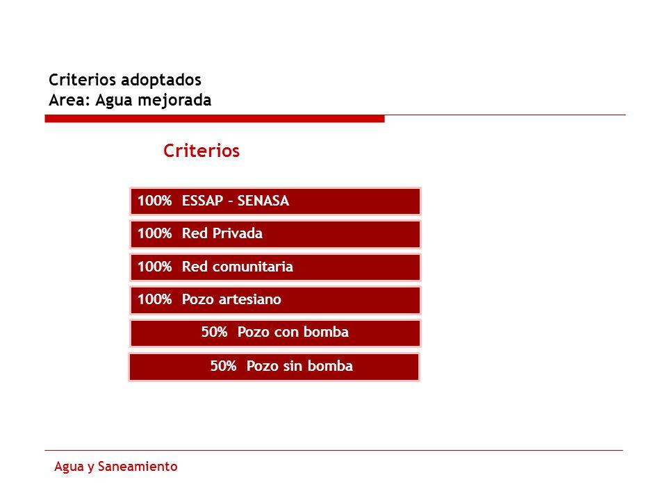 Criterios adoptados Area: Agua mejorada Agua y Saneamiento Criterios 100% ESSAP - SENASA 100% Red Privada 100% Red comunitaria 100% Pozo artesiano 50%