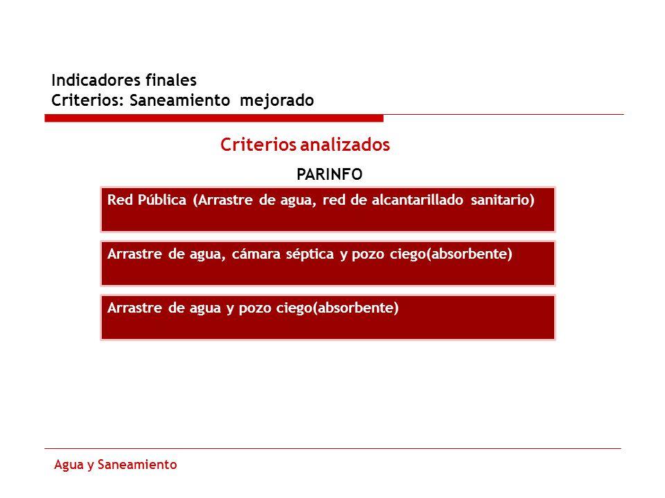 Indicadores finales Criterios: Saneamiento mejorado Agua y Saneamiento Criterios analizados PARINFO Red Pública (Arrastre de agua, red de alcantarilla