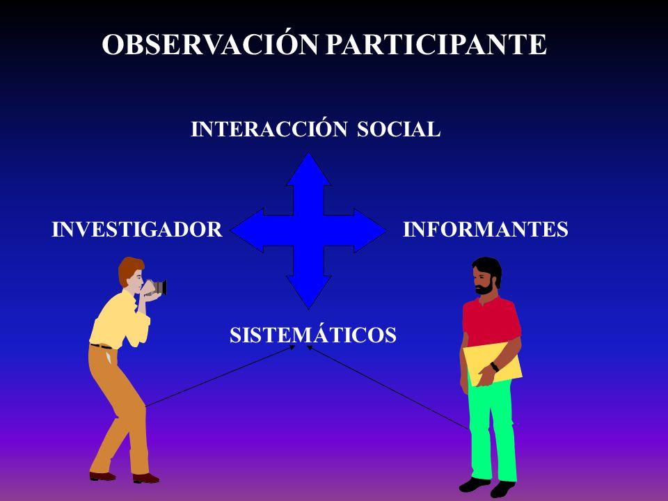 OBSERVACIÓN PARTICIPANTE INTERACCIÓN SOCIAL INVESTIGADORINFORMANTES SISTEMÁTICOS