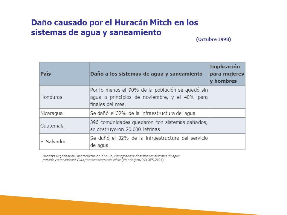 PaísDaño a los sistemas de agua y saneamiento Implicación para mujeres y hombres Honduras Por lo menos el 90% de la población se quedó sin agua a prin