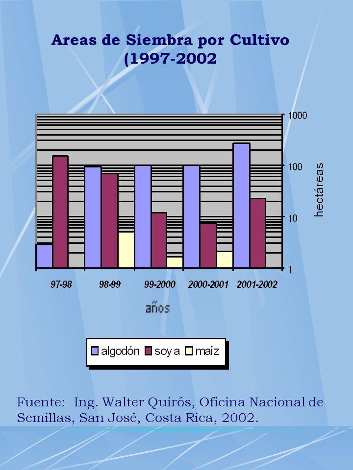 Fuente: Ing. Walter Quirós, Oficina Nacional de Semillas, San José, Costa Rica, 2002. Areas de Siembra por Cultivo (1997-2002