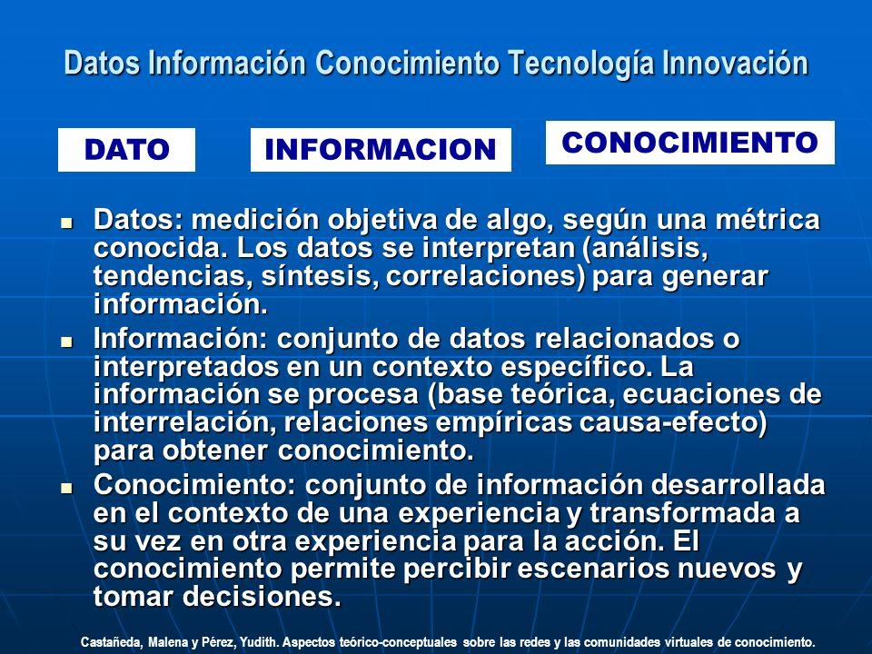 Datos Información Conocimiento Tecnología Innovación DATOINFORMACION CONOCIMIENTO Datos: medición objetiva de algo, según una métrica conocida. Los da