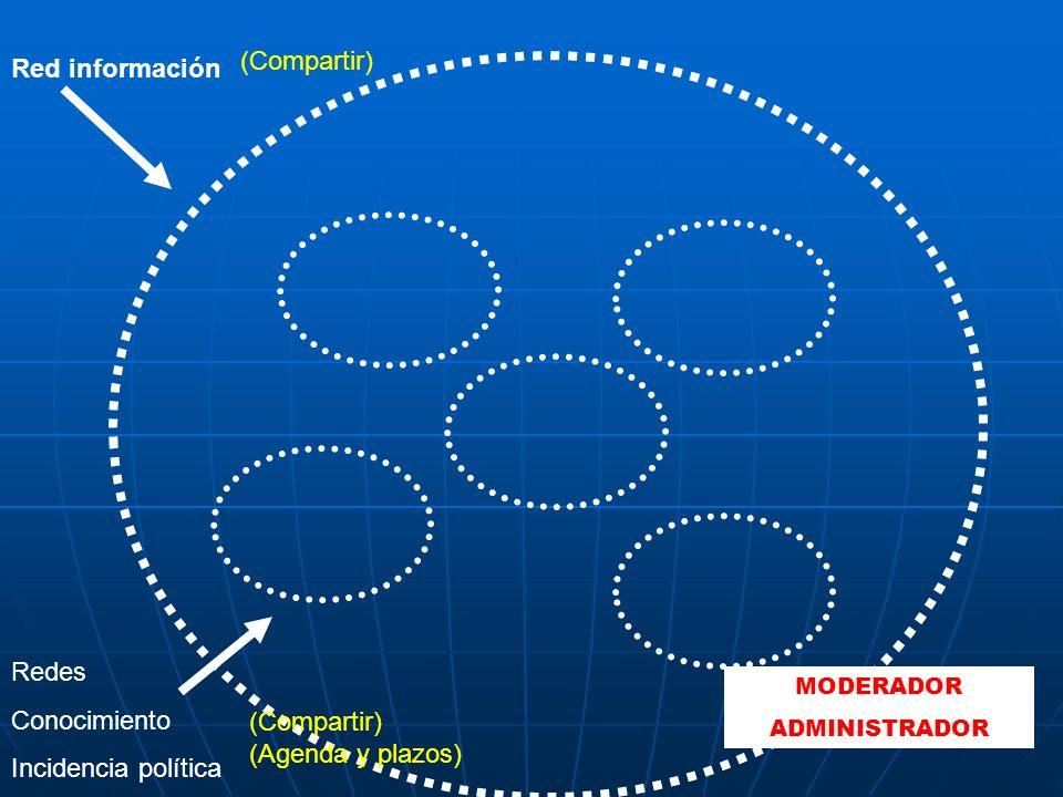 Red información Redes Conocimiento Incidencia política (Compartir) (Agenda y plazos) MODERADOR ADMINISTRADOR