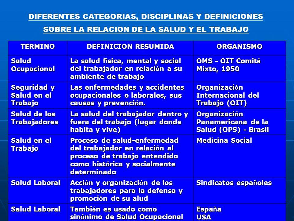 DIFERENTES CATEGORIAS, DISCIPLINAS Y DEFINICIONES SOBRE LA RELACION DE LA SALUD Y EL TRABAJO TERMINO DEFINICION RESUMIDA ORGANISMO Salud Ocupacional L
