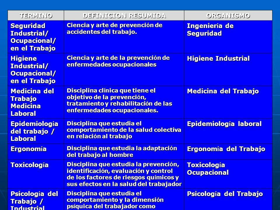 DIFERENTES CATEGORIAS, DISCIPLINAS Y DEFINICIONES SOBRE LA RELACION DE LA SALUD Y EL TRABAJO TERMINO DEFINICION RESUMIDA ORGANISMO Seguridad Industria