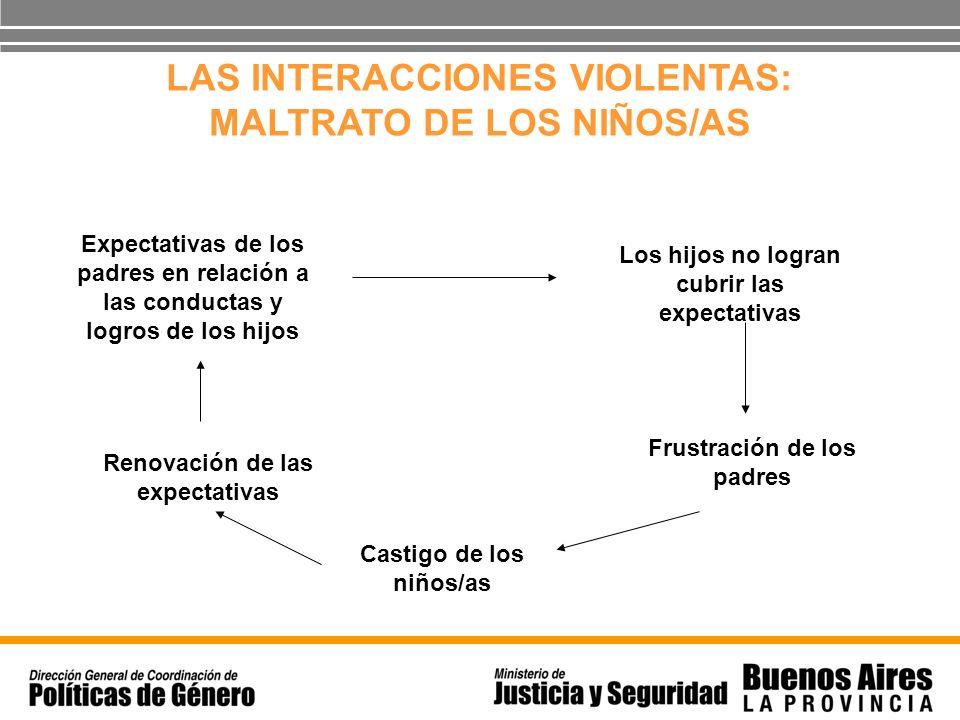 LAS INTERACCIONES VIOLENTAS: MALTRATO DE LOS NIÑOS/AS Expectativas de los padres en relación a las conductas y logros de los hijos Los hijos no logran