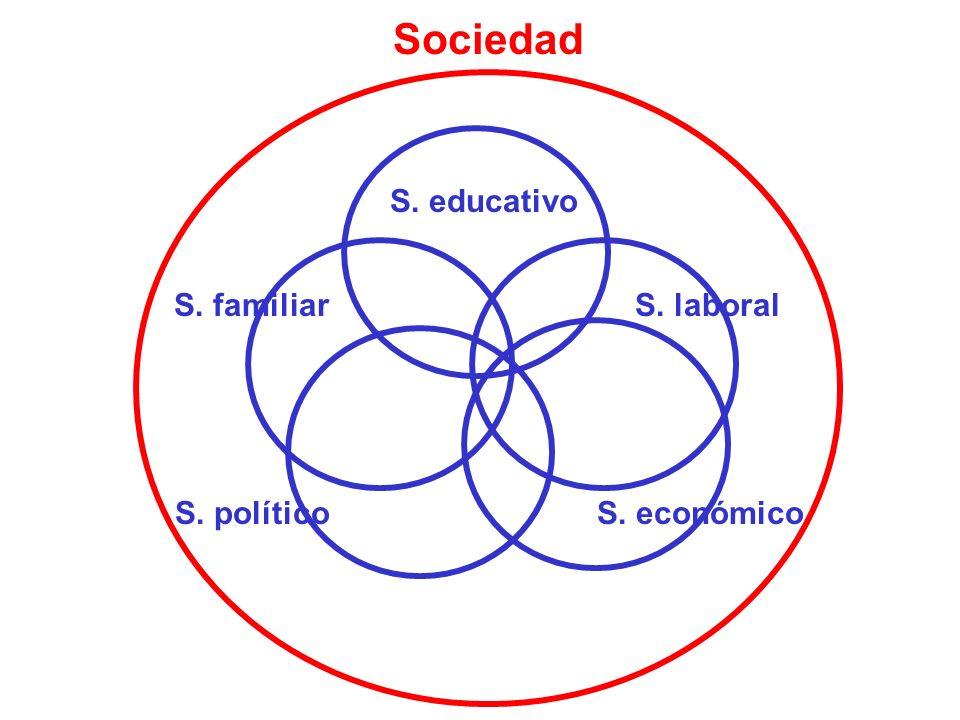 Sociedad S. educativo S. familiarS. laboral S. políticoS. económico