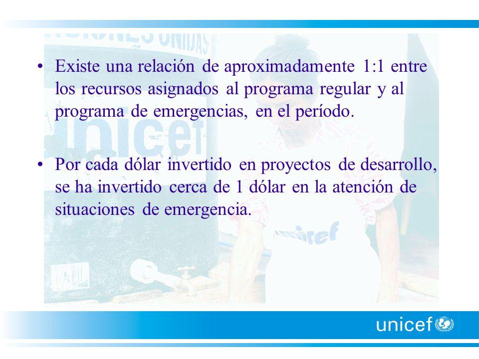 Existe una relación de aproximadamente 1:1 entre los recursos asignados al programa regular y al programa de emergencias, en el período. Por cada dóla