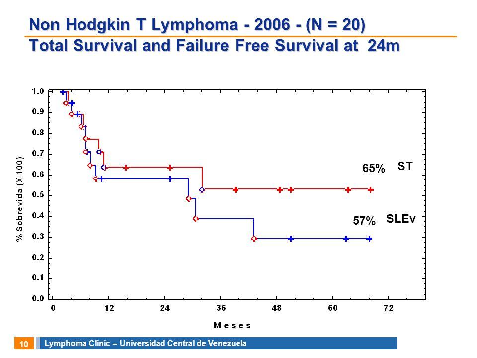 Lymphoma Clinic – Universidad Central de Venezuela 10 ST SLEv Non Hodgkin T Lymphoma - 2006 - (N = 20) Total Survival and Failure Free Survival at 24m