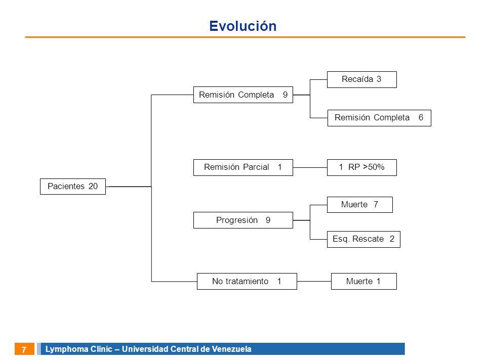Lymphoma Clinic – Universidad Central de Venezuela 8 Características Clínicas 25% 40% 5% 30% 5% 15% 25% 45% 15% 30% 25% 15% 25% 75% 60% 40% Masa Mediastinal1 (5%) Hueso1 (5%) Rinofaringe6 (30%) Hígado1 (5%) Piel8 (40%) MO5 (25%) IV9 (45%) III5 (25%) II3 (15%) I3 (15%) OTROS ESTADIO CLINICO Cuatro3 (15%) Tres6 (30%) Dos5 (25%) Uno3 (15%) Cero3 (15%) IPI SCORE Karnofsky Síntomas B Otros Estadio Clínico IPI Score