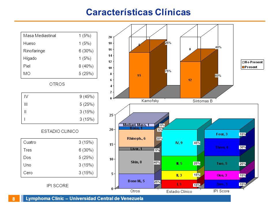 Lymphoma Clinic – Universidad Central de Venezuela 9 Características clínicas La mayoría de los pacientes tuvieron karnosfky < 50% al inicio, enfermedad extranodal y estadio clínico avanzado La enfermedad extranodal más frecuente fué: piel, rinofaringe y médula ósea.