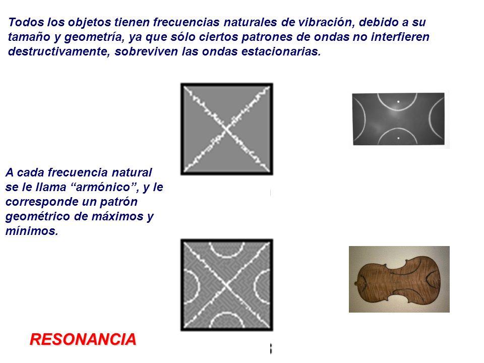 Todos los objetos tienen frecuencias naturales de vibración, debido a su tamaño y geometría, ya que sólo ciertos patrones de ondas no interfieren dest
