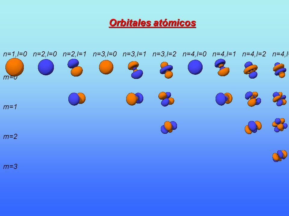 n=1,l=0n=2,l=0n=2,l=1n=3,l=0n=3,l=1n=3,l=2n=4,l=0n=4,l=1n=4,l=2n=4,l=3 m=0 m=1 m=2 m=3 Orbitales atómicos