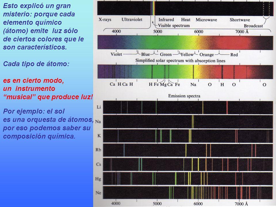 Esto explicó un gran misterio: porque cada elemento químico (átomo) emite luz sólo de ciertos colores que le son característicos. Cada tipo de átomo: