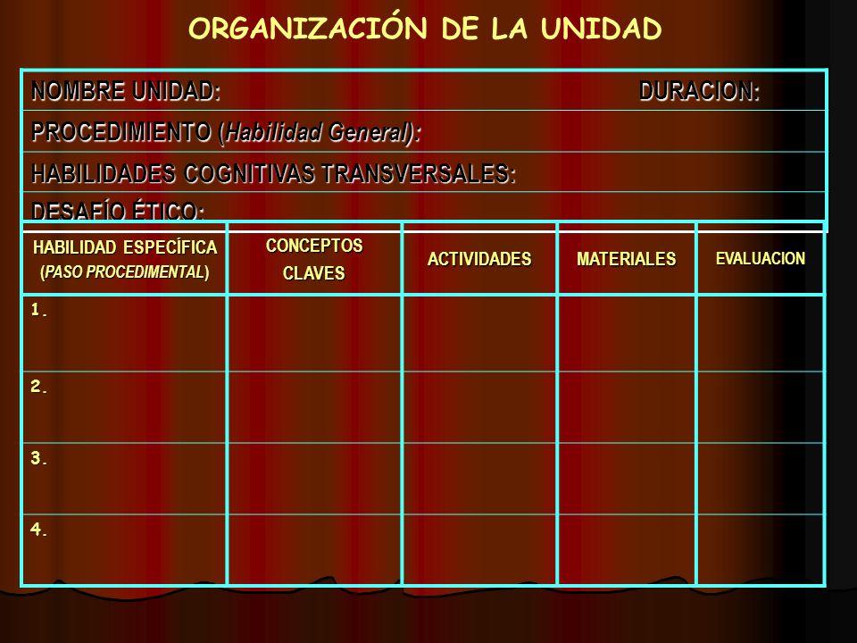 ORGANIZACIÓN DE LA UNIDAD NOMBRE UNIDAD: DURACION: PROCEDIMIENTO ( Habilidad General): HABILIDADES COGNITIVAS TRANSVERSALES: DESAFÍO ÉTICO: HABILIDAD