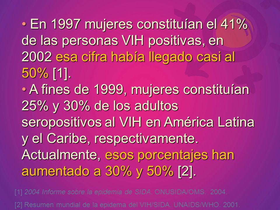 En 1997 mujeres constituían el 41% de las personas VIH positivas, en 2002 esa cifra había llegado casi al 50% [1]. En 1997 mujeres constituían el 41%