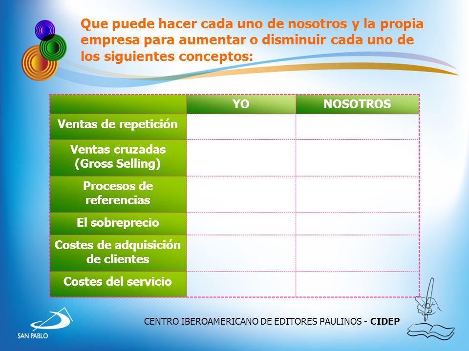 CENTRO IBEROAMERICANO DE EDITORES PAULINOS - CIDEP Que puede hacer cada uno de nosotros y la propia empresa para aumentar o disminuir cada uno de los